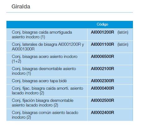 Listado de repuestos para asientos de inodoro Giralda de Roca